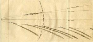 Newton, Sir Isaac (1642-1727). Philosophia Naturalis Principia Mathematica, 1687.