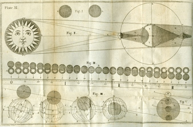 phases of solar and lunar eclipses
