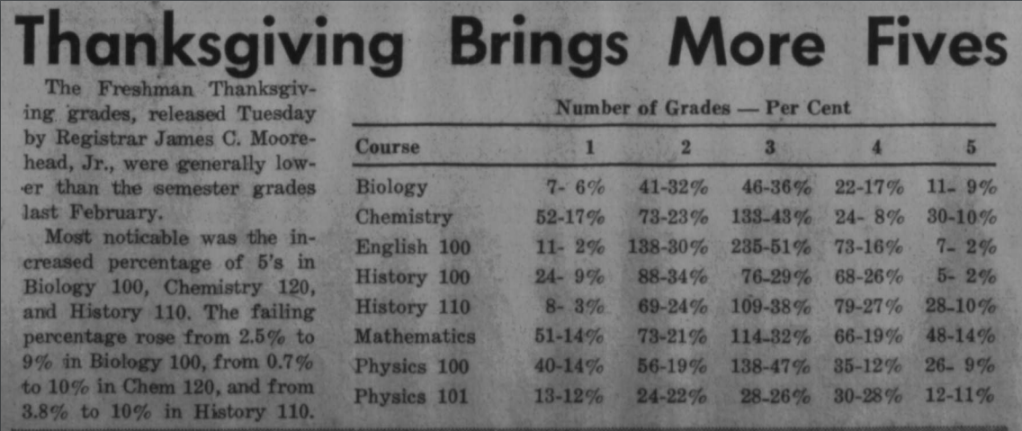 """""""Thanksgiving Brings More Fives"""" article on a rise in failing grades."""